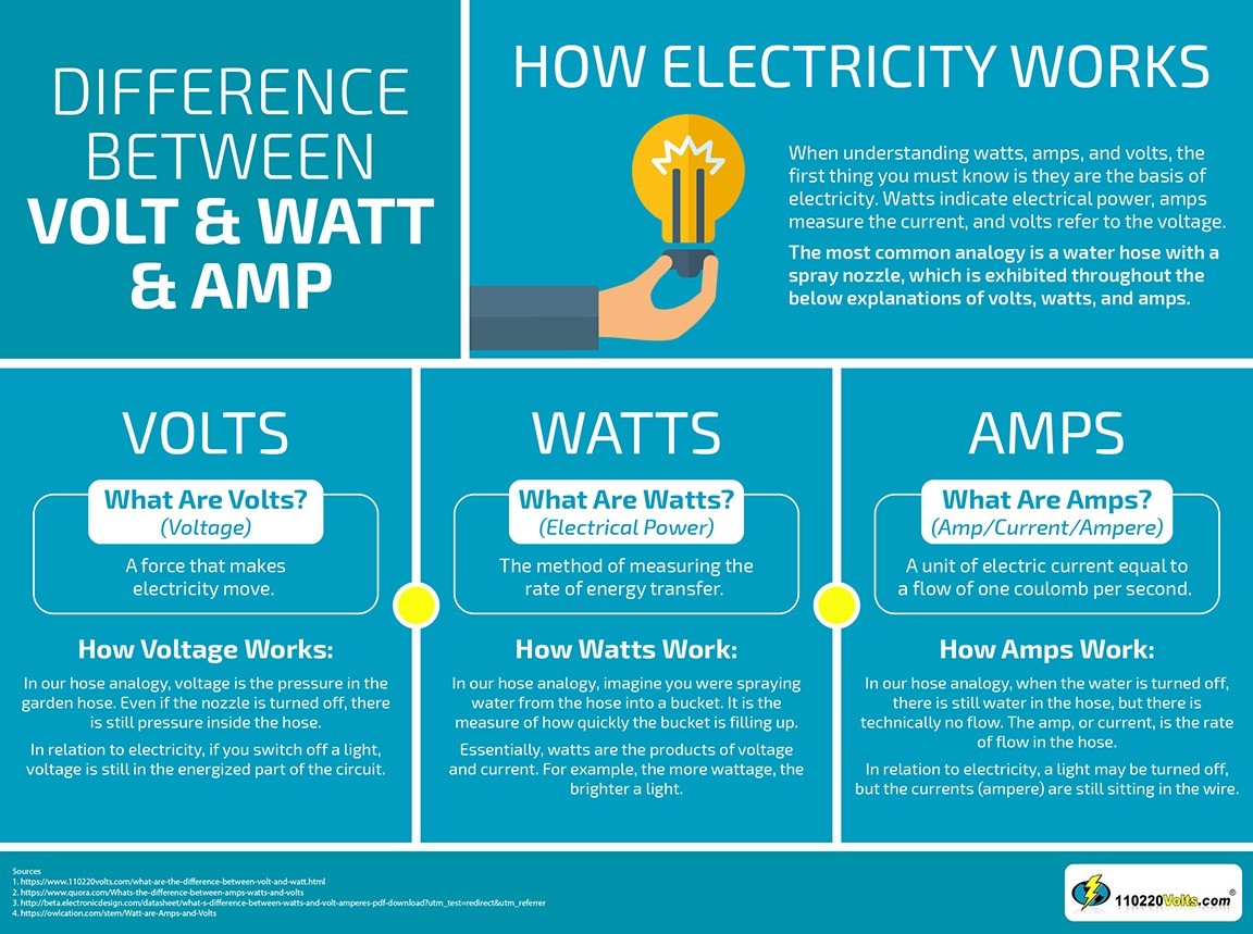 Infographic About the Difference Between Volt & Watt & Amp